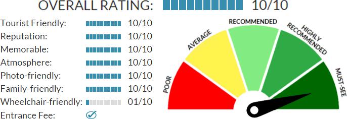 Bled Castle rating